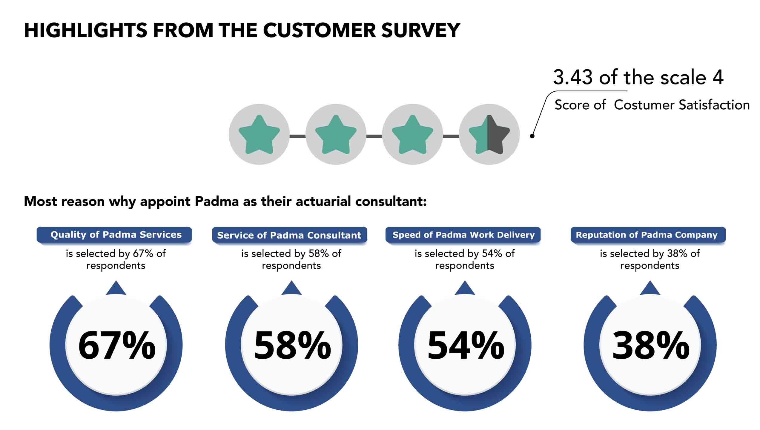 survey-Padma-Radya-Aktuaria-Konsultan-Aktuaria-Actuary-Consulting-In-Indonesia